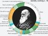 成功者の24時間 ダーウィン、モーツァルト…、グラフに見る、歴史的天才7人の一日の過ごし方