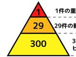 【統計学】失敗を未然に回避するヒヤリ・ハットの法則! 魔法の比率「1:29:300」