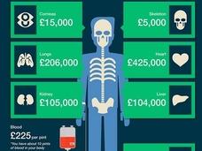 """""""喫煙者の肺""""の値段が安すぎる! 闇市で取引される「臓器の価格リスト」!"""