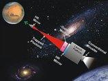 """3日間で火星に行ける""""爆速""""宇宙船をNASAが開発中! レーザー光で航行する新システムとは?"""