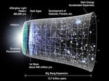 【ガチ】「全宇宙の68%が存在しない可能性」シミュレーションで判明! 物理学界に激震中!!