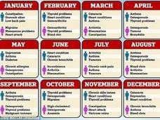 """【誕生月でわかる""""かかりやすい病気""""に戦慄! 米有名大学がビッグデータ分析、ガンになりやすい人は何月生まれ!?"""