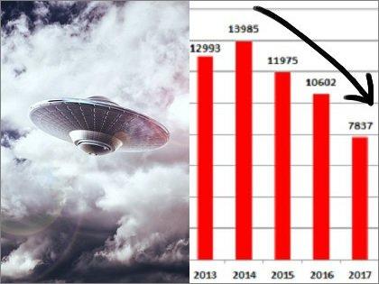 """今年のUFO目撃情報が""""不自然なほど減少""""していると研究で判明! 政府の陰謀の可能性も浮上する異常事態!"""