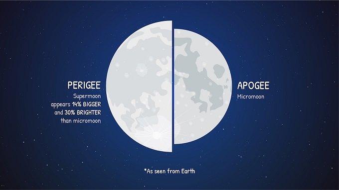 8月11日のスーパームーン&部分日食の前後に大地震発生!? 過去データで判明、18日までは厳重警戒!の画像1