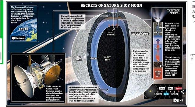 【NASA発表】土星の衛星「エンケラドゥス」に生命存在の可能性大!! エイリアンの姿を完全再現!(監修:世界的天文学者)の画像1