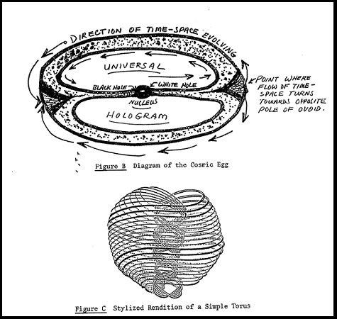 【ガチ】「宇宙はホログラム」「アストラル界は実在する」CIA機密文書で発覚!  異次元への入り口(リバース・イベント・ホライゾン)の存在まで判明!の画像3