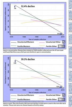 【警告】22年後に世界から精子が尽きることが判明、人類滅亡へ! 研究者「爆速で精子が減少中」(最新研究)の画像3