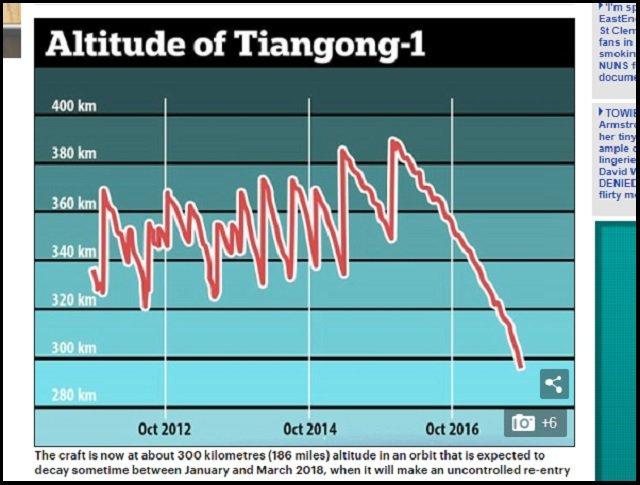 【ガチ悲報】来年1~3月に、中国の衛星「天宮1号」が制御不能で東京落下→日本壊滅の可能性! 欧州宇宙機関が緊急警告「100キロ級のパーツが次々落下」の画像3