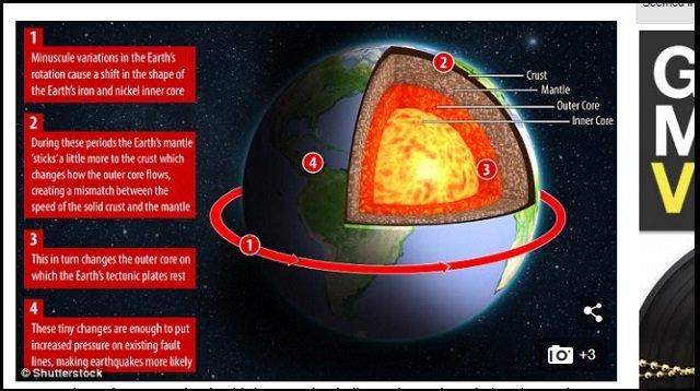 【緊急警告】2018年はM7超大地震が「今年の3倍」発生することが判明! 米科学者「地球の自転が遅くなっているのが影響。過去データも」の画像1