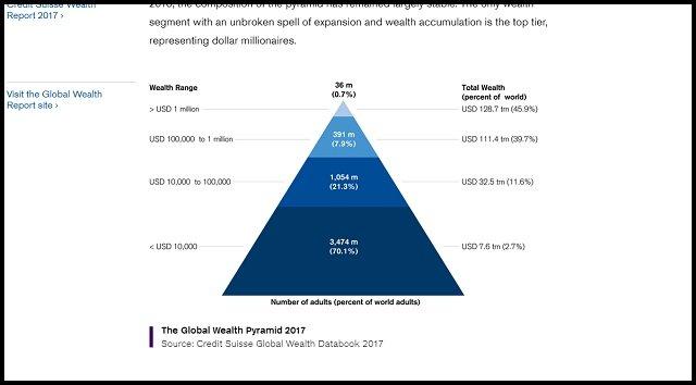 【悲報】「2030年までに1%のエリートが世界の3分の2の富を独占」英政府機関発表! ピケティの予言的中、NWOが現実に!の画像3