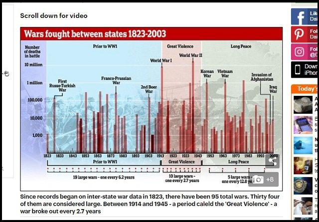 【悲報】第三次世界大戦は統計的には確実に起きると判明! 戦争時期も算出、平和は続かない!の画像2